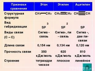 3 2 Признаки сравнения Этан Этилен Ацетилен Структурная формула СН3 СН3 СН2 СН2