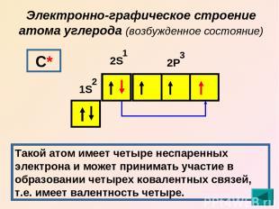Электронно-графическое строение атома углерода (возбужденное состояние) 1S 2S 2Р