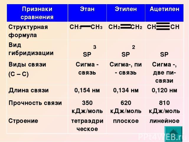 3 2 Признаки сравнения Этан Этилен Ацетилен Структурная формула СН3 СН3 СН2 СН2 СН СН Вид гибридизации SP SP SP Виды связи (С – С) Сигма - связь Сигма-, пи - связь Сигма -, две пи-связи Длина связи 0,154 нм 0,134 нм 0,120 нм Прочность связи 350 кДж/…
