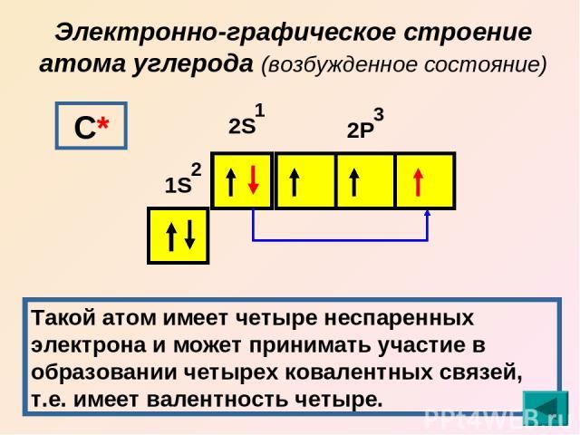 Электронно-графическое строение атома углерода (возбужденное состояние) 1S 2S 2Р 2 1 3 С* Такой атом имеет четыре неспаренных электрона и может принимать участие в образовании четырех ковалентных связей, т.е. имеет валентность четыре.