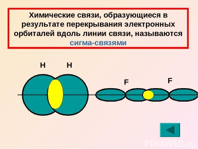 Химические связи, образующиеся в результате перекрывания электронных орбиталей вдоль линии связи, называются сигма-связями Н Н F F