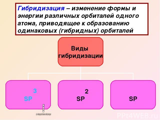 Гибридизация – изменение формы и энергии различных орбиталей одного атома, приводящее к образованию одинаковых (гибридных) орбиталей