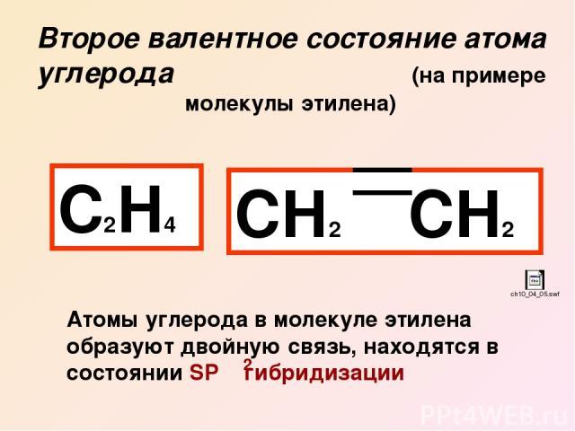 Второе валентное состояние атома углерода (на примере молекулы этилена) С2Н4 СН2 СН2 Атомы углерода в молекуле этилена образуют двойную связь, находятся в состоянии SP гибридизации 2