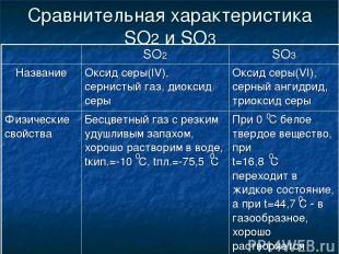 Сравнительная характеристика SO2 и SO3 0 0 0 0 0 SO2 SO3 Название Оксид серы(IV)