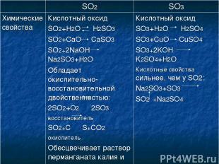 SO2 SO3 Химические свойства Кислотный оксид SO2+H2O H2SO3 SO2+CaO CaSO3 SO2+2NaO