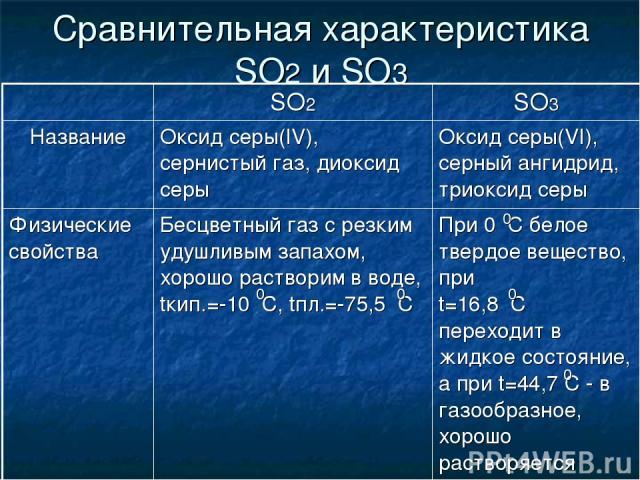 Сравнительная характеристика SO2 и SO3 0 0 0 0 0 SO2 SO3 Название Оксид серы(IV), сернистый газ, диоксид серы Оксид серы(VI), серный ангидрид, триоксид серы Физические свойства Бесцветный газ с резким удушливым запахом, хорошо растворим в воде, tкип…