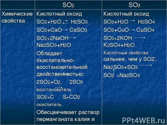 SO2 SO3 Химические свойства Кислотный оксид SO2+H2O H2SO3 SO2+CaO CaSO3 SO2+2NaOH Na2SO3+H2O Обладает окислительно-восстановительной двойственностью: 2SO2+O2 2SO3 восстановитель SO2+C S+CO2 окислитель Обесцвечивает раствор перманганата калия и некот…