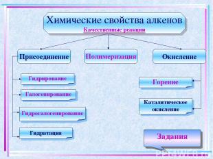 Химические свойства алкенов Качественные реакции Присоединение Окисление Полимер