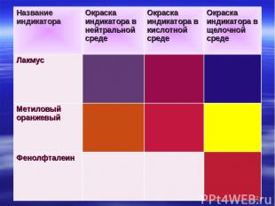 * Название индикатора Окраска индикатора в нейтральной среде Окраска индикатора