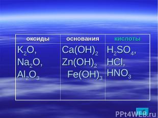 оксиды основания кислоты K2O, Na2O, Al2O3 Ca(OH)2 Zn(OH)2 Fe(OH)3 H2SO4, HCl, HN