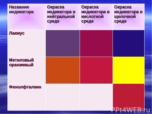 * Название индикатора Окраска индикатора в нейтральной среде Окраска индикатора в кислотной среде Окраска индикатора в щелочной среде Лакмус Метиловый оранжевый Фенолфталеин