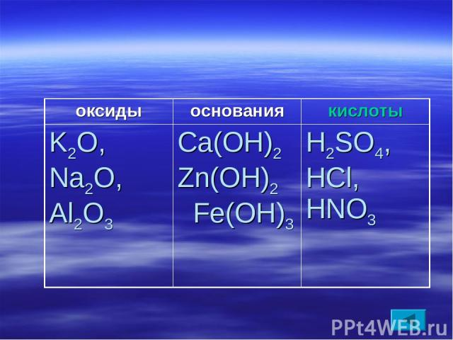 оксиды основания кислоты K2O, Na2O, Al2O3 Ca(OH)2 Zn(OH)2 Fe(OH)3 H2SO4, HCl, HNO3