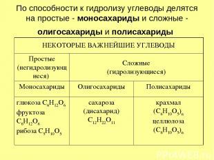 По способности к гидролизу углеводы делятся на простые - моносахариды и сложные