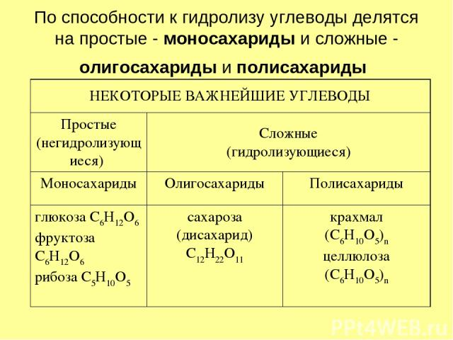 По способности к гидролизу углеводы делятся на простые - моносахариды и сложные - олигосахариды и полисахариды НЕКОТОРЫЕ ВАЖНЕЙШИЕ УГЛЕВОДЫ Простые (негидролизующиеся) Сложные (гидролизующиеся) Моносахариды Олигосахариды Полисахариды глюкоза С6Н12О6…