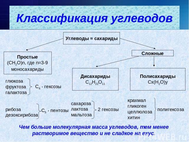 Углеводы = сахариды Простые (СН2О)n, где n=3-9 моносахариды Сложные Дисахариды С12Н22О11 Полисахариды Сx(Н2О)y глюкоза фруктоза галактоза С6 - гексозы рибоза дезоксирибоза С5 - пентозы сахароза лактоза мальтоза 2 гексозы крахмал гликоген целлюлоза х…