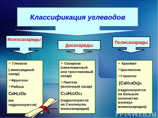 Крахмал Целлюлоза Гликоген (С6Н10О5)n (гидролизуются на большое количество молекул моносахаридов) Классификация углеводов Моносахариды Дисахариды Полисахариды Глюкоза ( виноградный сахар) Фруктоза Рибоза С6Н12О6 (не гидролизуются) Сахароза (свеклови…