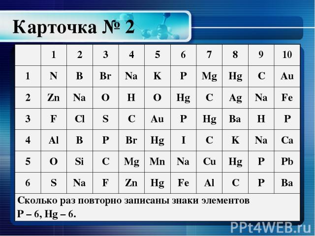 Карточка № 2 1 2 3 4 5 6 7 8 9 10 1 N B Br Na K P Mg Hg C Au 2 Zn Na O H O Hg C Ag Na Fe 3 F Cl S C Au P Hg Ba H P 4 Al B P Br Hg I C K Na Ca 5 O Si C Mg Mn Na Cu Hg P Pb 6 S Na F Zn Hg Fe Al C P Ba Сколько раз повторно записаны знаки элементов P– 6,Hg–6.