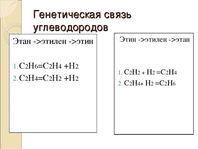 Генетическая связь углеводородов Этан ->этилен ->этин С2Н6=С2Н4 +Н2 С2Н4=С2Н2 +Н2 Этин ->этилен ->этан С2Н2 + Н2 =С2Н4 С2Н4+ Н2 =С2Н6