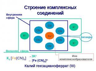 Строение комплексных соединений Калий гексацианоферрат (III) Fe3+ CN- CN- CN- CN