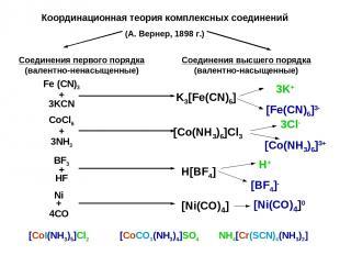 Координационная теория комплексных соединений (А. Вернер, 1898 г.) Соединения пе