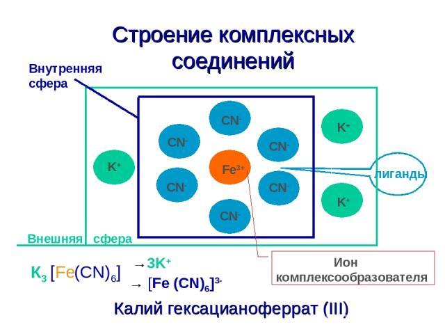 Строение комплексных соединений Калий гексацианоферрат (III) Fe3+ CN- CN- CN- CN- CN- CN- K+ K+ K+ Ион комплексообразователя лиганды Внутренняя сфера Внешняя сфера [ (CN)6] К3 Fe →3K+ → [Fe (CN)6]3-