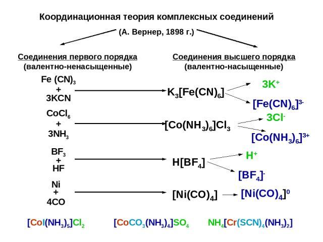 Координационная теория комплексных соединений (А. Вернер, 1898 г.) Соединения первого порядка (валентно-ненасыщенные) Соединения высшего порядка (валентно-насыщенные) Fe (CN)3 + 3KCN K3[Fe(CN)6] CoCl6 + 3NH3 [Co(NH3)6]Cl3 BF3 + HF Ni + 4CO H[BF4] [N…