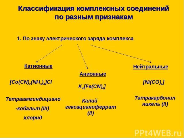 Классификация комплексных соединений по разным признакам 1. По знаку электрического заряда комплекса 2. Принадлежности к определённому классу соединений 3. Природе лигандов 4. Внутренней структуре комплексного соединения (число ядер; наличие циклов)…