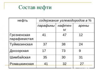 Состав нефти нефть содержание углеводородов в % парафины нафтены арены Грозненск