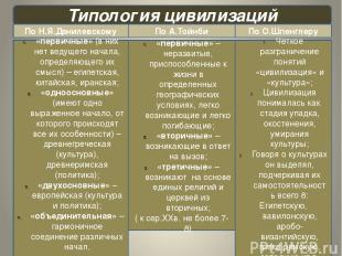 Типология цивилизаций По Н.Я.Данилевскому По А.Тойнби По О.Шпенглеру «первичные»
