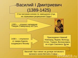 Василий I Дмитриевич (1389-1425) Стал великим князем по завещанию отца, не спраш