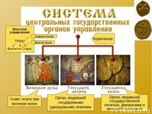 Совет знати при великом князе Орган, ведавший государевыми (дворцовыми) землями
