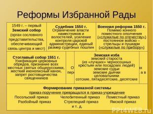 Реформы Избранной Рады 1549 г. – первый Земский собор (орган сословного представ