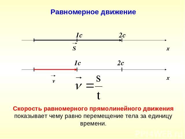 х S 1c 2c Равномерное движение Скорость равномерного прямолинейного движения показывает чему равно перемещение тела за единицу времени. х v 1c 2c