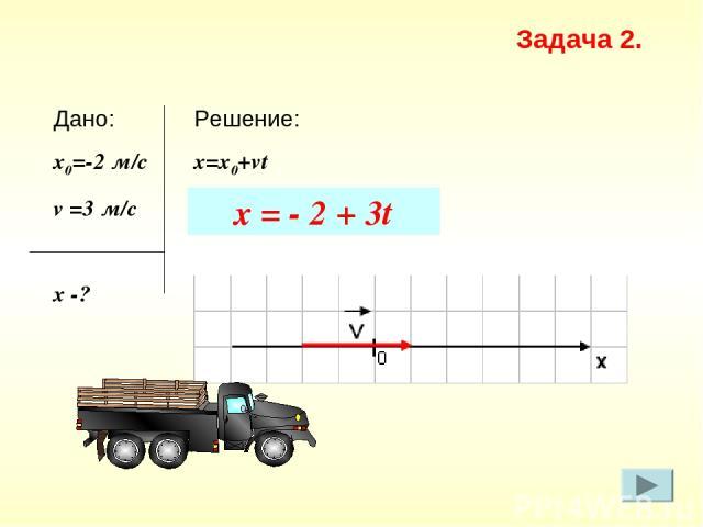 Решение: x=х0+vt Дано: x0=-2 м/с v =3 м/c х -? Задача 2. x = - 2 + 3t