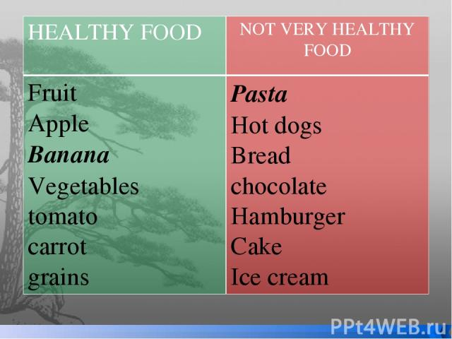 HEALTHYFOOD NOT VERY HEALTHY FOOD Fruit Apple Banana Vegetables tomato carrot grains Pasta Hot dogs Bread chocolate Hamburger Cake Icecream