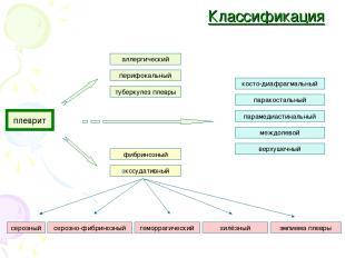 Классификация плеврит аллергический перифокальный туберкулез плевры фибринозный