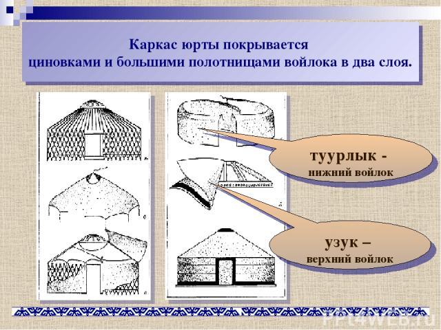 Каркас юрты покрывается циновками и большими полотнищами войлока в два слоя. туурлык - нижний войлок узук – верхний войлок
