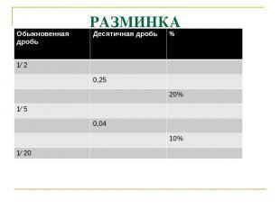 РАЗМИНКА 0,5 50% 1/4 25% 0,2 1/5 0,2 20% 1/25 4% 0,1 1/10 0,05 5% Обыкновенная д
