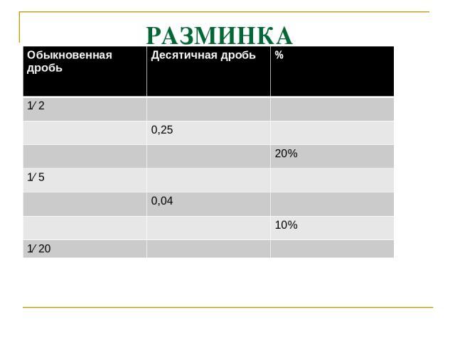 РАЗМИНКА 0,5 50% 1/4 25% 0,2 1/5 0,2 20% 1/25 4% 0,1 1/10 0,05 5% Обыкновенная дробь Десятичная дробь % 1⁄ 2 0,25 20% 1⁄ 5 0,04 10% 1⁄ 20