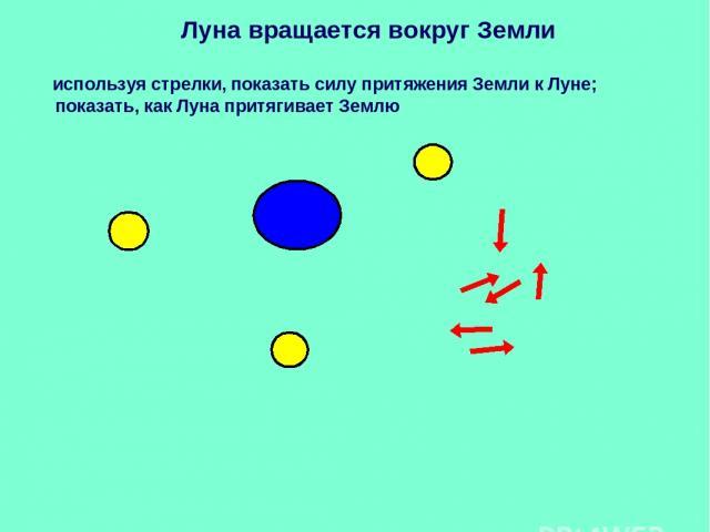 Луна вращается вокруг Земли используя стрелки, показать силу притяжения Земли к Луне; показать, как Луна притягивает Землю