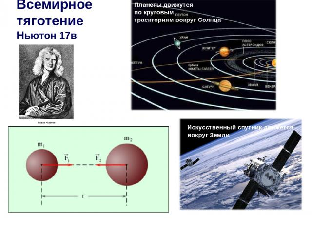 Всемирное тяготение Ньютон 17в Планеты движутся по круговым траекториям вокруг Солнца Искусственный спутник движется вокруг Земли