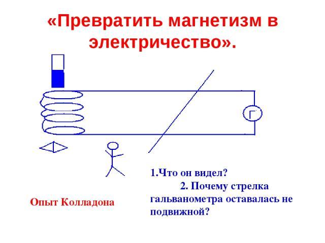 «Превратить магнетизм в электричество». Опыт Колладона 1.Что он видел? 2. Почему стрелка гальванометра оставалась не подвижной?