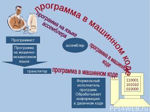 110001101010010000 Формальный исполнитель программ. Обрабатывает информацию в дв