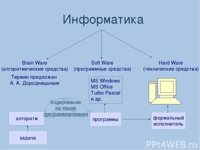 Информатика Hard Ware (технические средства) Soft Ware (программные средства) Brain Ware (алгоритмические средства) MS Windows MS Office Turbo Pascal и др. Термин предложен А. А. Дородницыным формальный исполнитель программы задача алгоритм Кодирова…