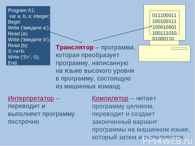 Program A1; var a, b, s: integer; Begin Write ('введите а'); Read (a); Write ('введите b'); Read (b); S:=a+b; Write ('S=', S); End. 01110001110010011110001000110011101001000110 Транслятор – программа, которая преобразует программу, написанную на язы…