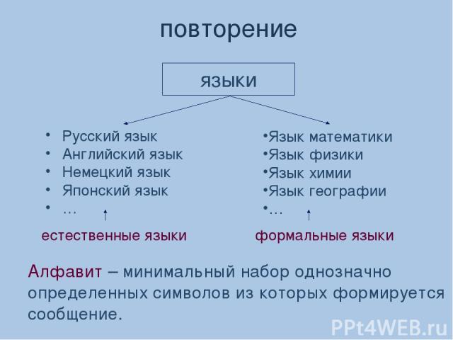 языки повторение Русский язык Английский язык Немецкий язык Японский язык … Язык математики Язык физики Язык химии Язык географии … естественные языки формальные языки Алфавит – минимальный набор однозначно определенных символов из которых формирует…