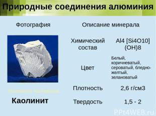 Название минерала Каолинит Природные соединения алюминия Фотография Описание мин