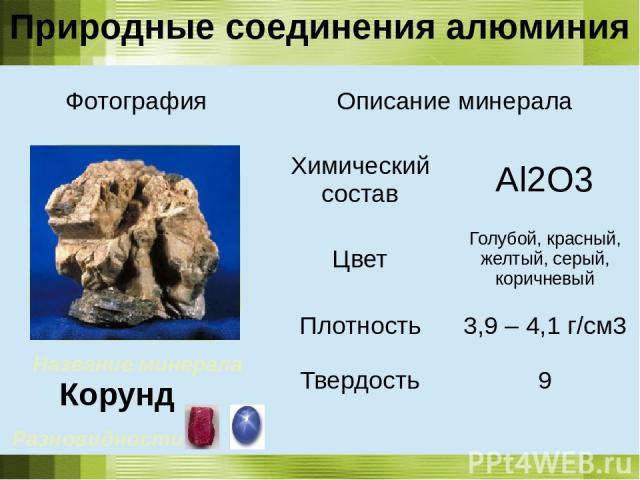 Название минерала Корунд Природные соединения алюминия Разновидности : Фотография Описание минерала Химический состав Al2O3 Цвет Голубой, красный, желтый, серый, коричневый Плотность 3,9 – 4,1 г/см3 Твердость 9