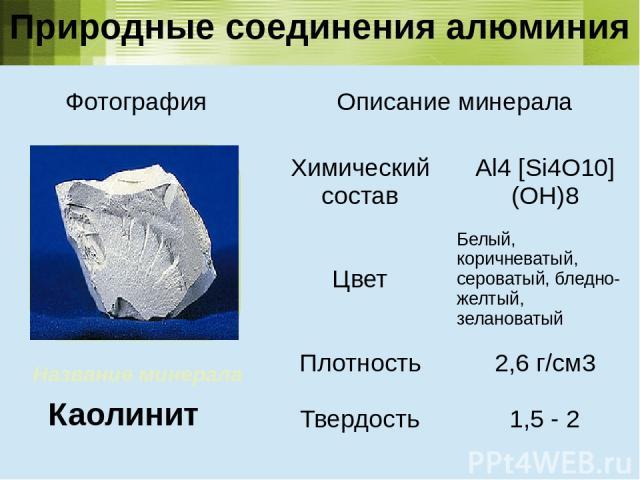 Название минерала Каолинит Природные соединения алюминия Фотография Описание минерала Химический состав Al4[Si4O10](OH)8 Цвет Белый, коричневатый, сероватый, бледно-желтый,зелановатый Плотность 2,6 г/см3 Твердость 1,5- 2