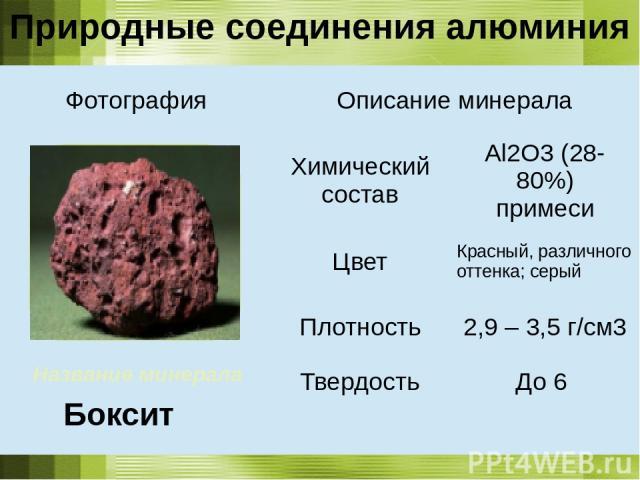 Название минерала Боксит Природные соединения алюминия Фотография Описание минерала Химический состав Al2O3(28-80%) примеси Цвет Красный, различного оттенка; серый Плотность 2,9 – 3,5 г/см3 Твердость До 6